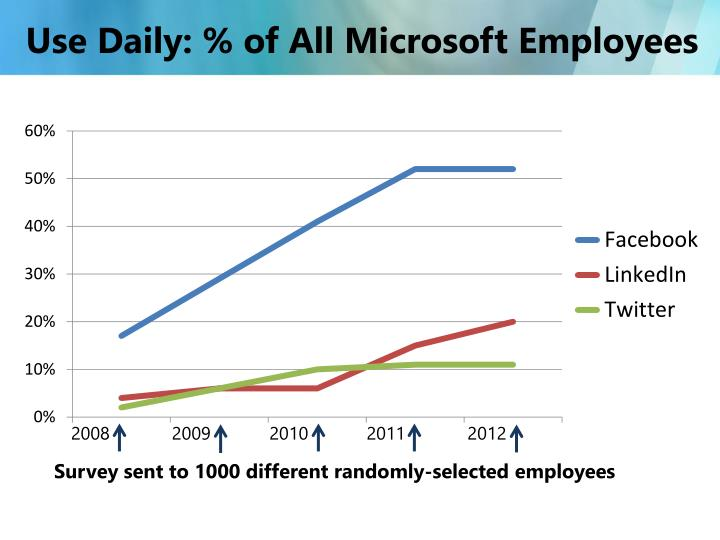 Use Daily: % of All Microsoft Employees