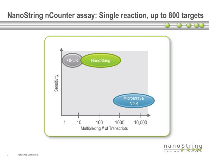 Nanostring ncounter assay single reaction up to 800 targets