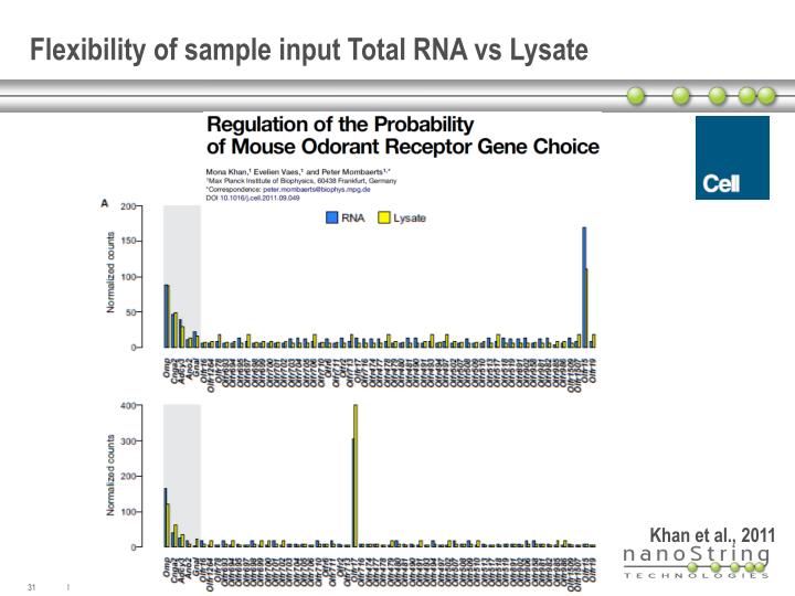 Flexibility of sample input Total RNA vs Lysate