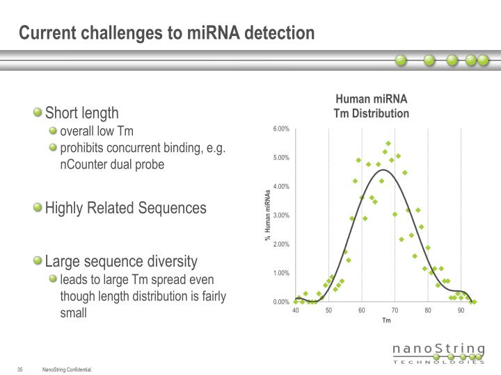 Current challenges to miRNA detection
