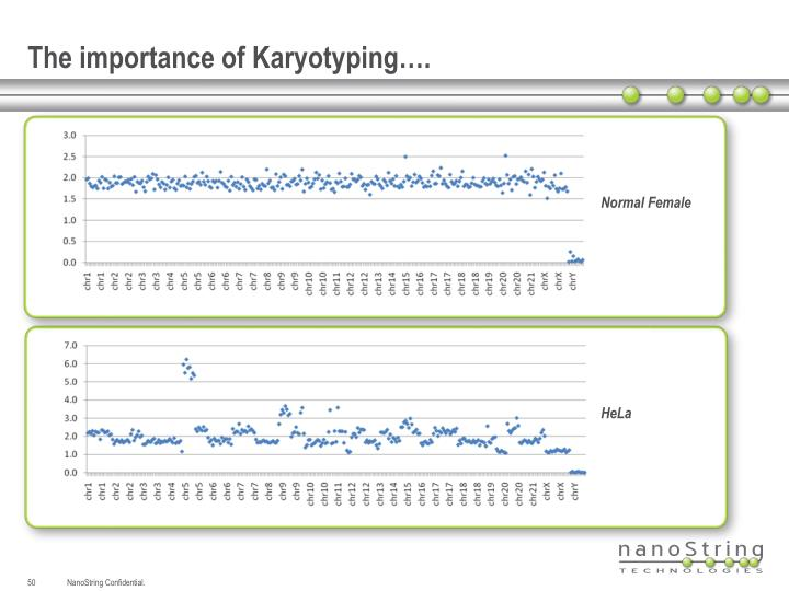 The importance of Karyotyping….