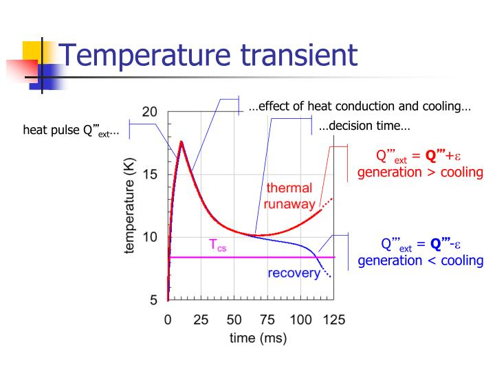 Temperature transient