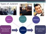 types of judaism