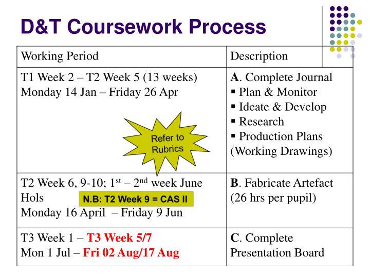 D&T Coursework Process
