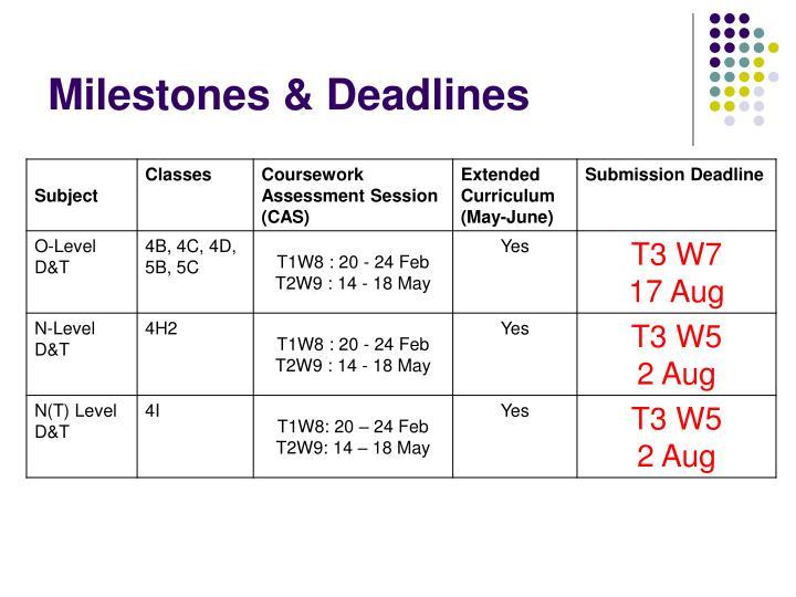 Milestones deadlines