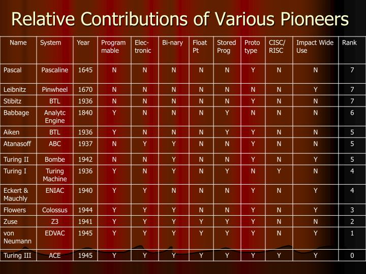 Relative Contributions of Various Pioneers