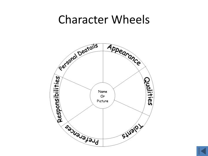 Character Wheels