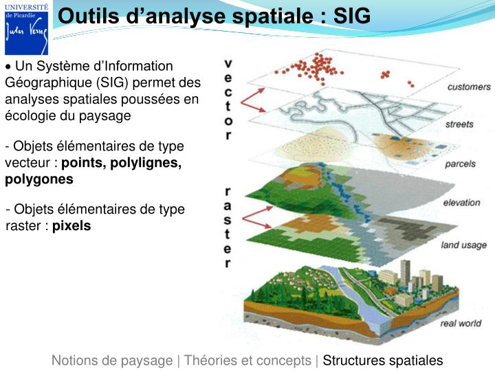Outils d'analyse spatiale : SIG