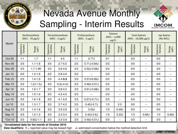 Nevada Avenue Monthly