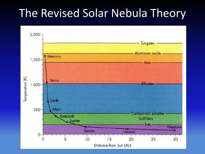 The Revised Solar Nebula Theory