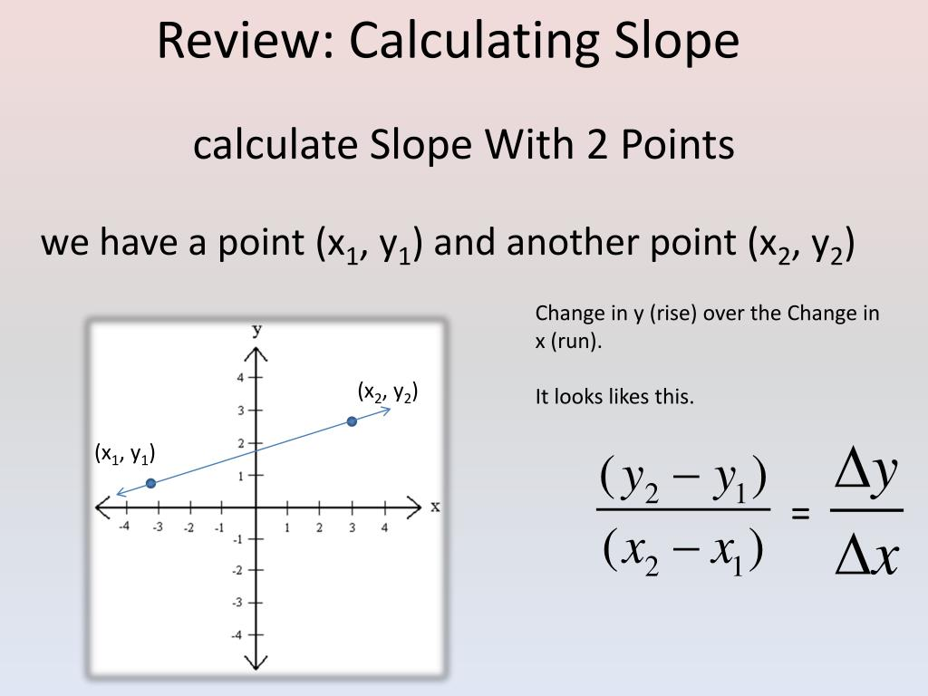 Point Slope Form Calculator Modeling Functions And Graphs Algebra ...
