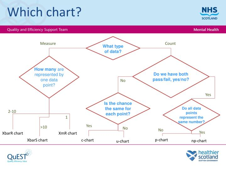 Which chart?