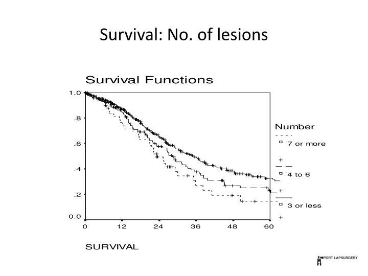 Survival: No. of lesions