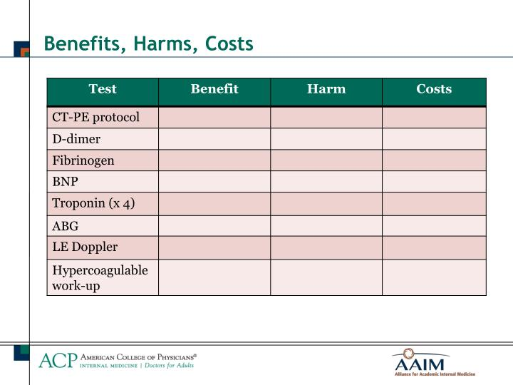 Benefits, Harms, Costs