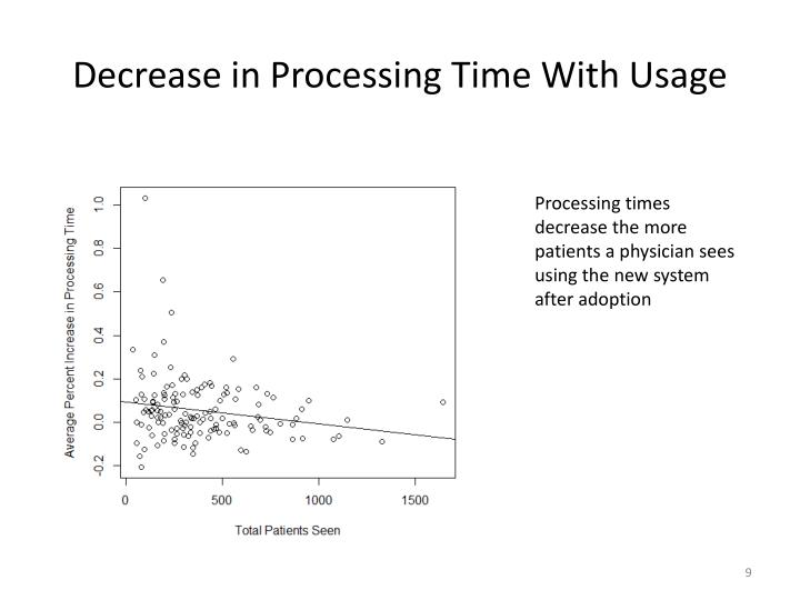 Decrease in Processing Time With Usage