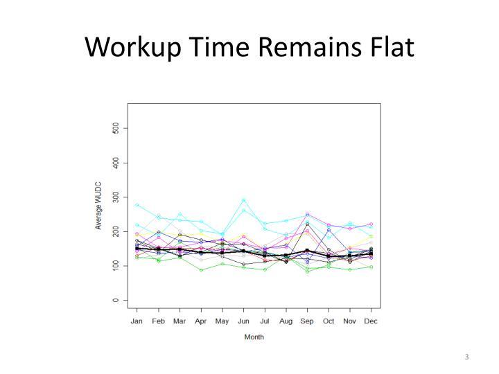 Workup time remains flat