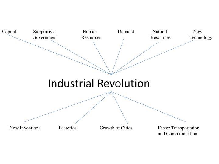 Capital              Supportive                       Human      Demand               Natural              New