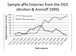 sample affix histories from the oed anshen aronoff 1999