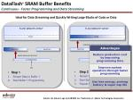 dataflash sram buffer benefits continuous faster programming and data streaming