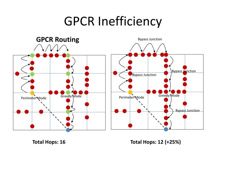 GPCR Inefficiency