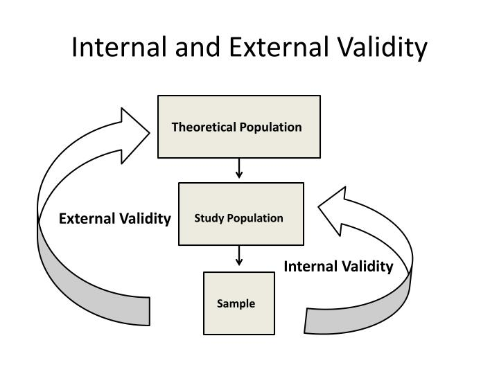 Internal and External Validity