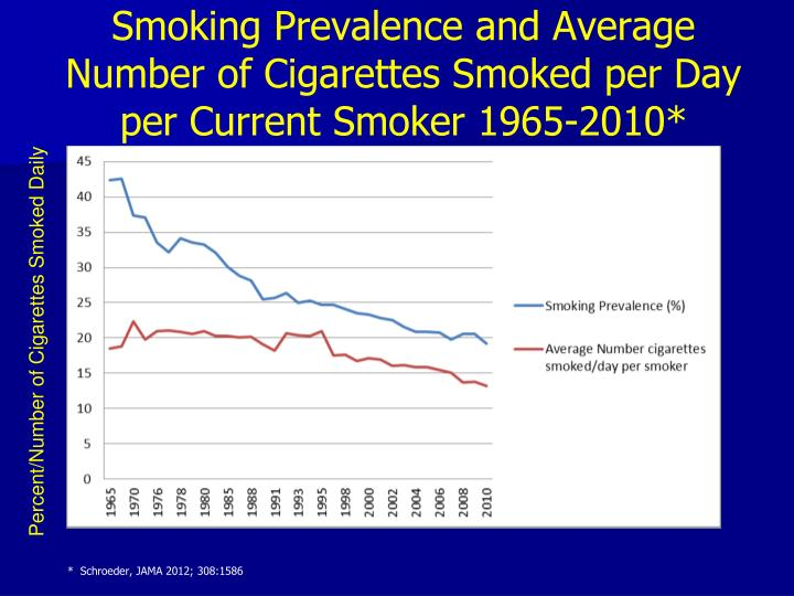 Smoking Prevalence and Average Number of Cigarettes