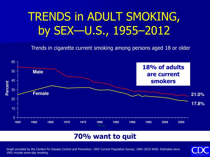 TRENDS in ADULT SMOKING,
