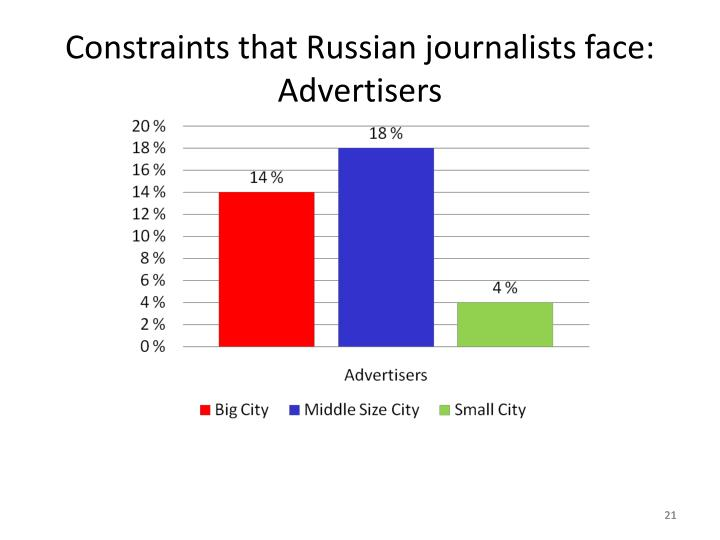 Constraints that Russian journalists face: Advertisers