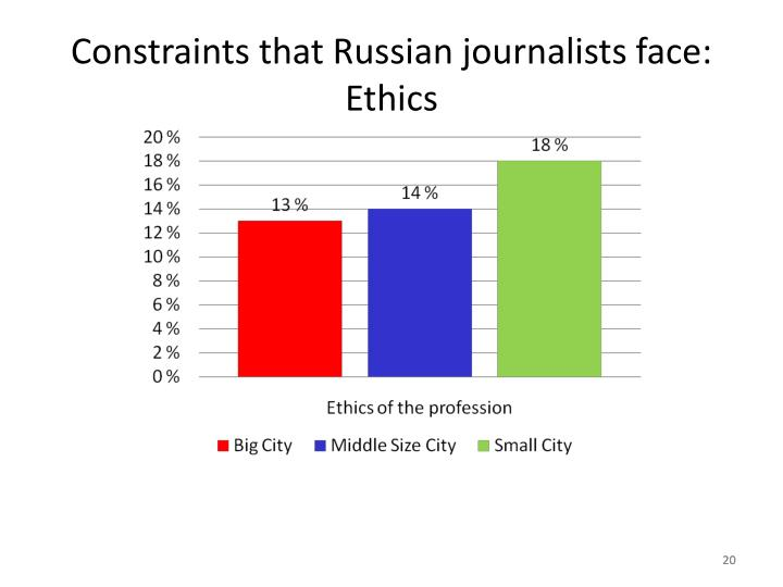 Constraints that Russian journalists face: Ethics