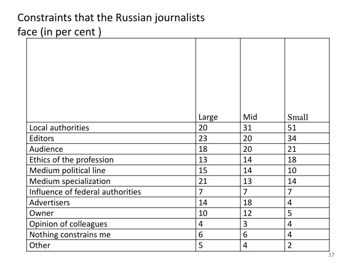 Constraints that the Russian journalists face (in per cent )