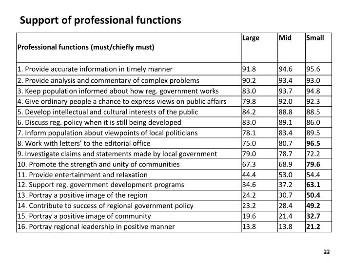 Support of professional functions