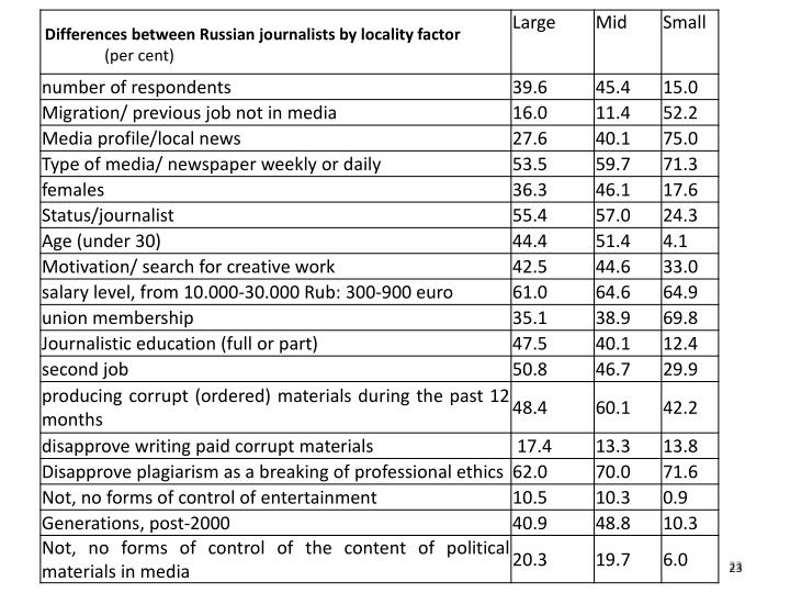 Differences between Russian journalists by locality factor
