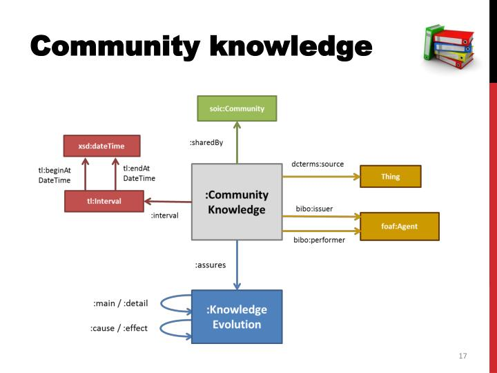 Community knowledge