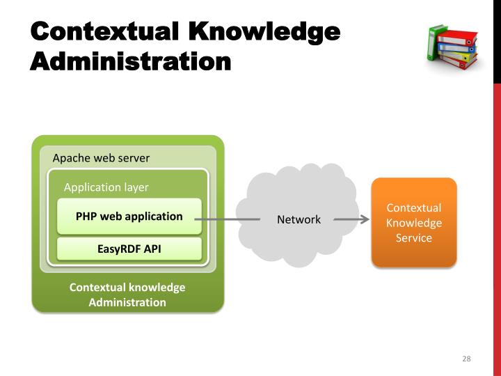 Contextual Knowledge Administration