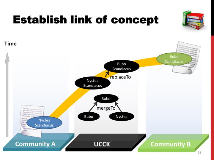 Establish link of concept