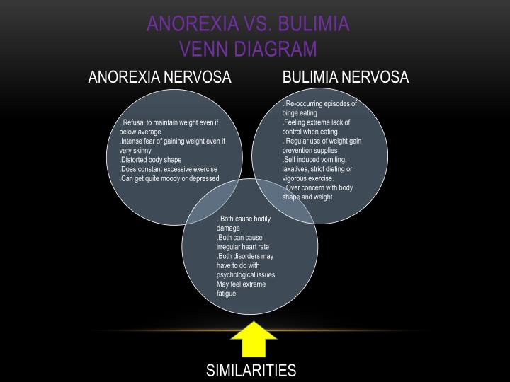 PPT EATING DISORDERS ANOREXIA amp BULIMIA NERVOSA
