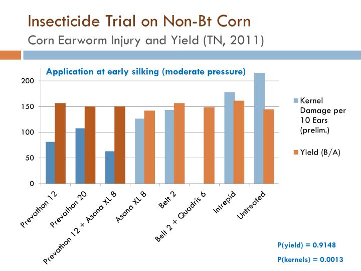 Insecticide Trial on Non-