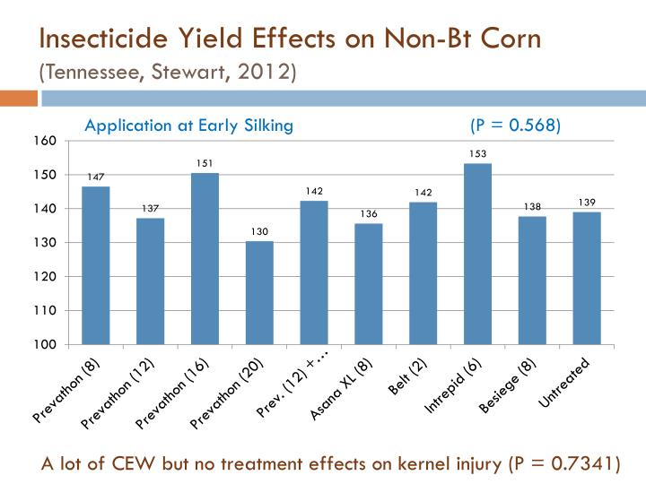 Insecticide Yield Effects on Non-