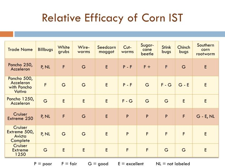 Relative Efficacy of Corn IST