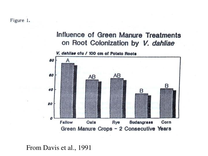 From Davis et al., 1991