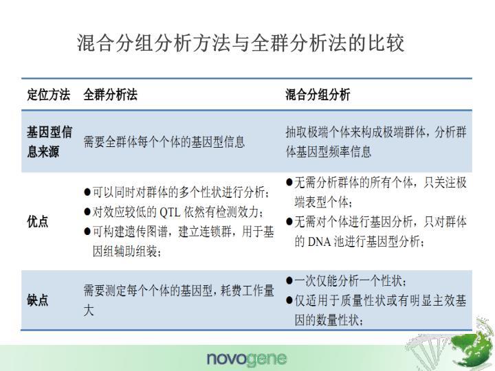 混合分组分析方法与全群分析法的比较
