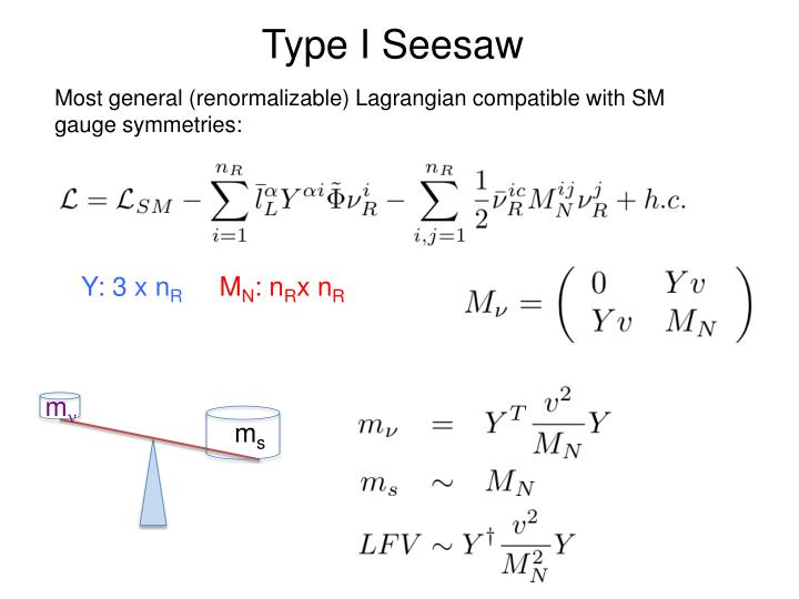 Type I Seesaw