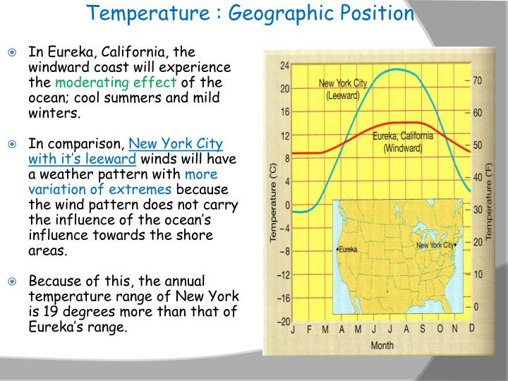 Temperature : Geographic Position