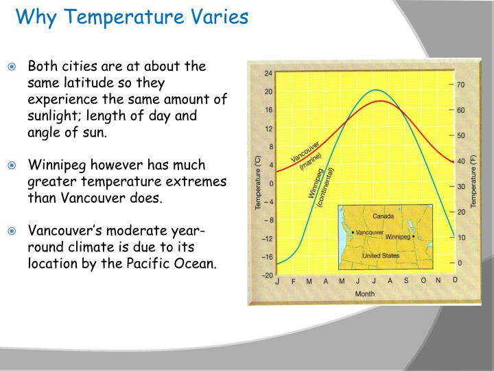 Why Temperature Varies