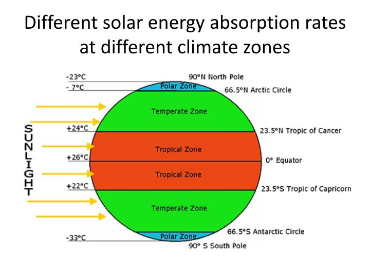 Different solar energy absorption rates at different climate zones