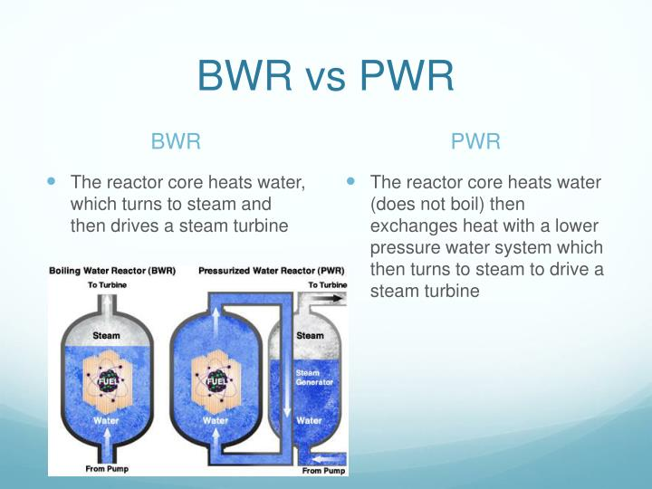 Ppt Boiling Water Reactor Powerpoint Presentation Id