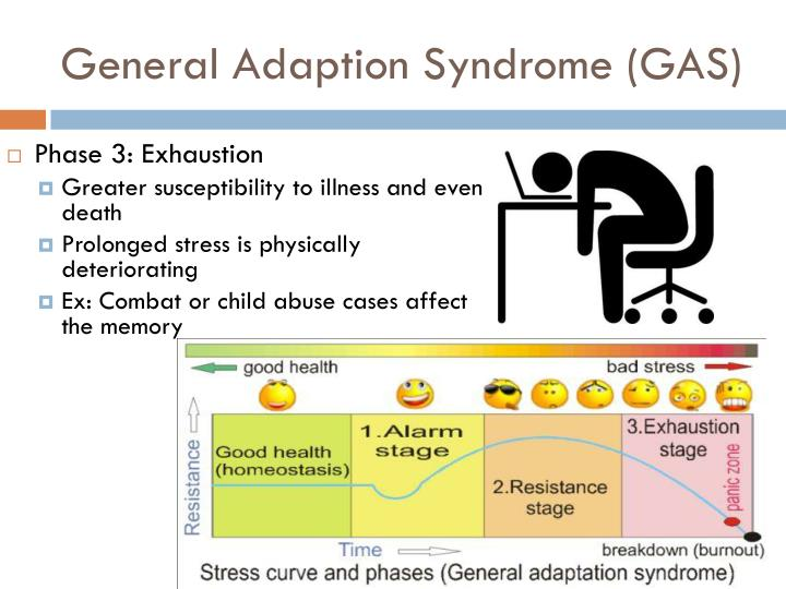 General Adaption Syndrome (GAS)