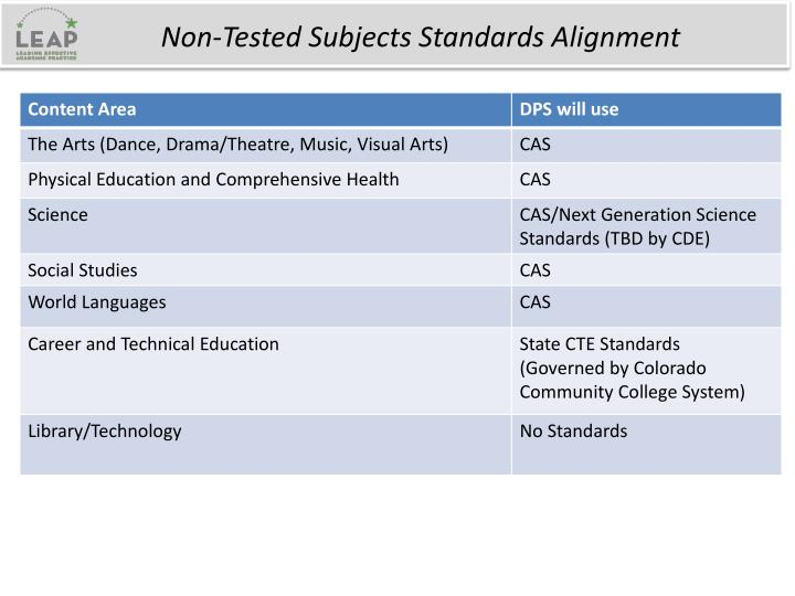 Non-Tested Subjects Standards Alignment