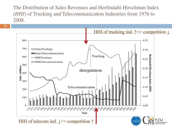 The Distribution of Sales Revenues and Herfindahl-Hirschman Index (