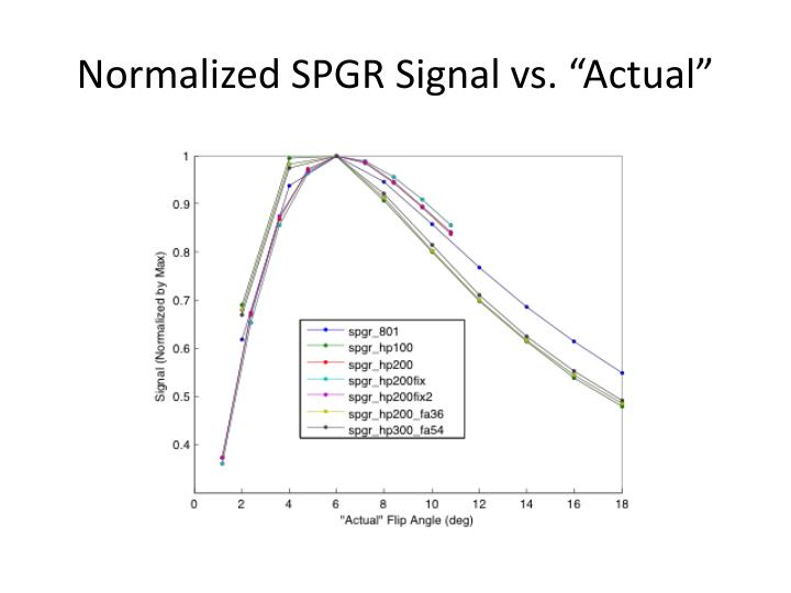 "Normalized SPGR Signal vs. ""Actual"""